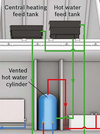 Types of boilers explained worcester bosch group for Types of home heating